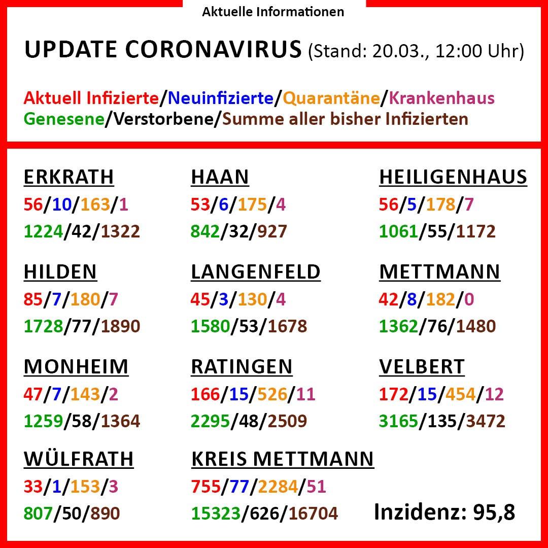 Corona Oberbergischer Kreis Aktuelle Zahlen